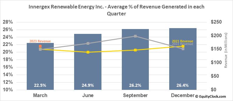 Innergex Renewable Energy Inc. (OTCMKT:INGXF) Revenue Seasonality