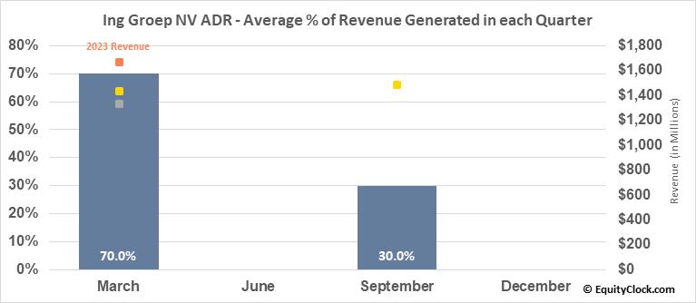 Ing Groep NV ADR (NYSE:ING) Revenue Seasonality