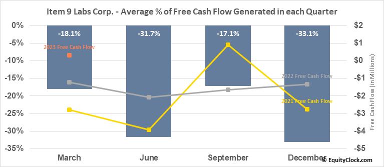 Item 9 Labs Corp. (OTCMKT:INLB) Free Cash Flow Seasonality