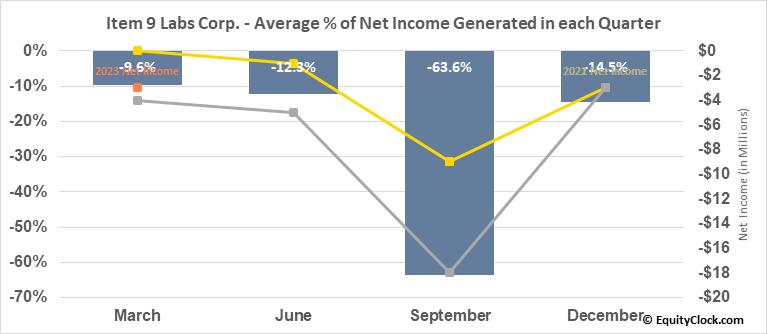 Item 9 Labs Corp. (OTCMKT:INLB) Net Income Seasonality