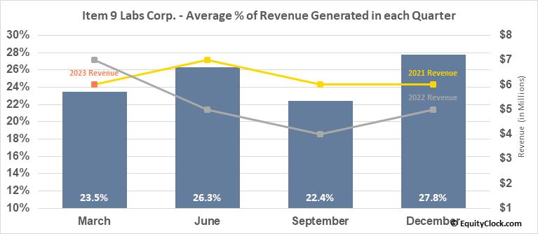 Item 9 Labs Corp. (OTCMKT:INLB) Revenue Seasonality