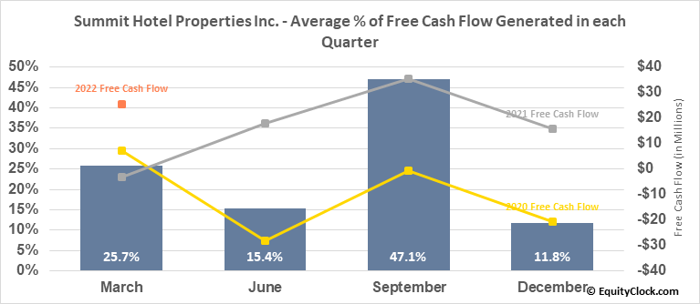 Summit Hotel Properties Inc. (NYSE:INN) Free Cash Flow Seasonality
