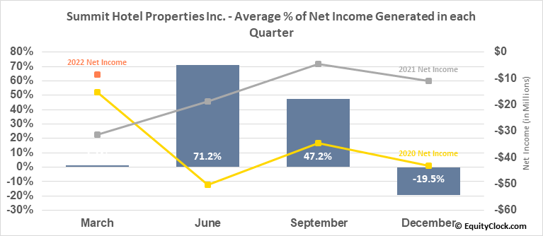 Summit Hotel Properties Inc. (NYSE:INN) Net Income Seasonality