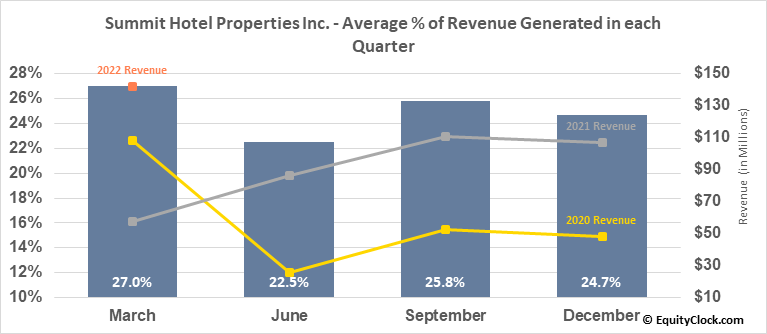 Summit Hotel Properties Inc. (NYSE:INN) Revenue Seasonality