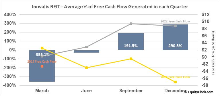 Inovalis REIT (TSE:INO/UN.TO) Free Cash Flow Seasonality