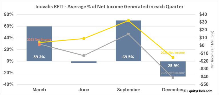 Inovalis REIT (TSE:INO/UN.TO) Net Income Seasonality