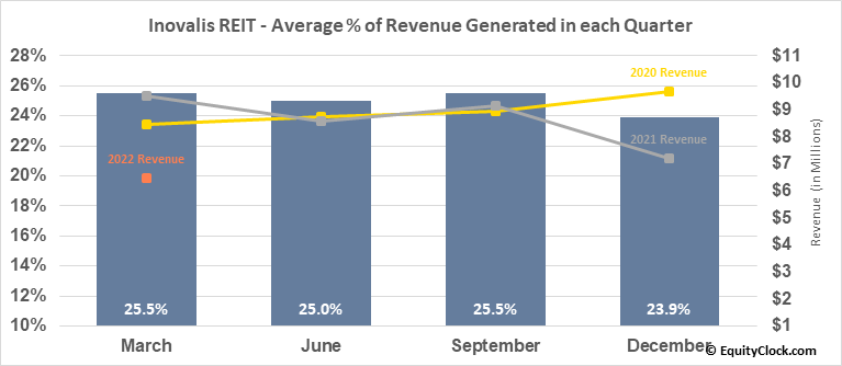 Inovalis REIT (TSE:INO/UN.TO) Revenue Seasonality