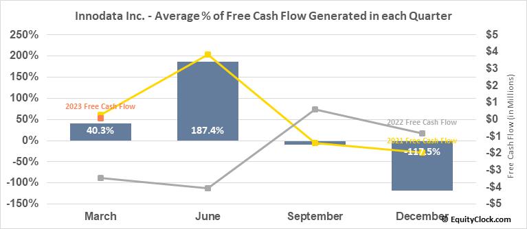 Innodata Inc. (NASD:INOD) Free Cash Flow Seasonality