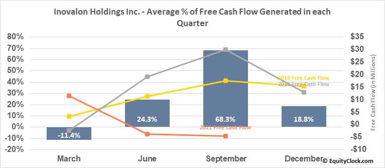 Inovalon Holdings Inc. (NASD:INOV) Free Cash Flow Seasonality