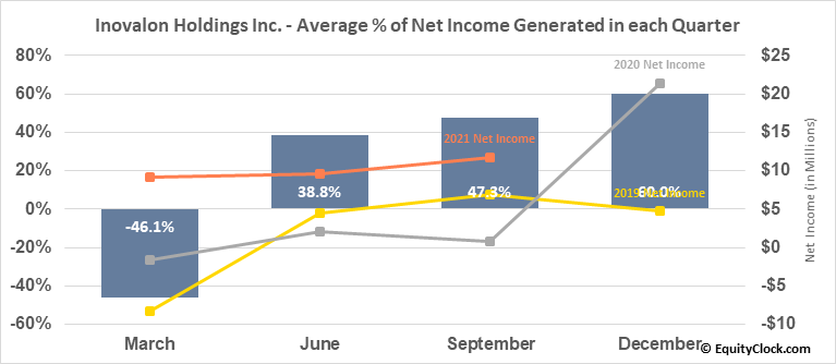 Inovalon Holdings Inc. (NASD:INOV) Net Income Seasonality