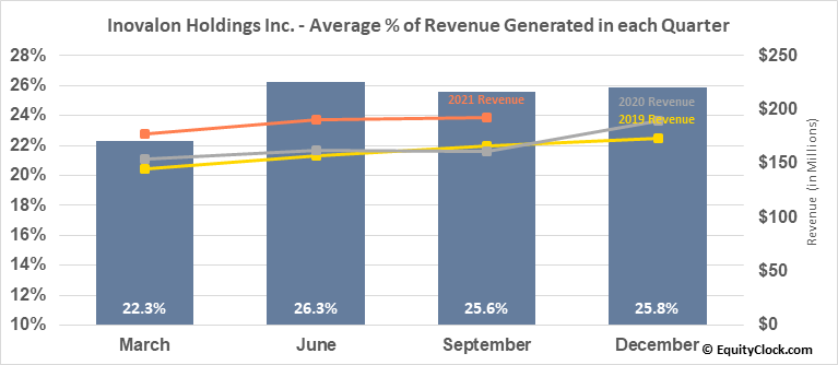 Inovalon Holdings Inc. (NASD:INOV) Revenue Seasonality