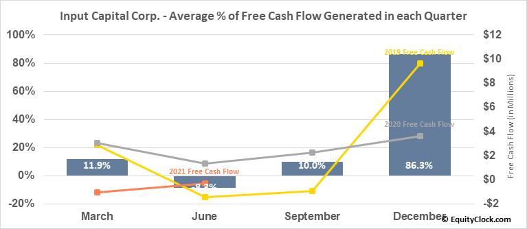 Input Capital Corp. (TSXV:INP.V) Free Cash Flow Seasonality