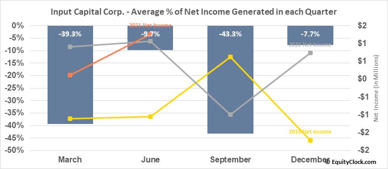 Input Capital Corp. (TSXV:INP.V) Net Income Seasonality