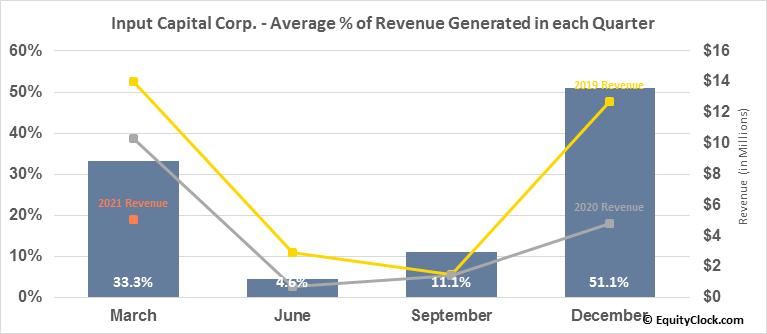 Input Capital Corp. (TSXV:INP.V) Revenue Seasonality
