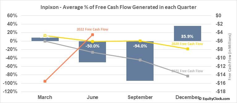 Inpixon (NASD:INPX) Free Cash Flow Seasonality