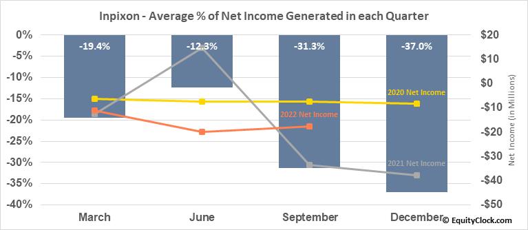Inpixon (NASD:INPX) Net Income Seasonality