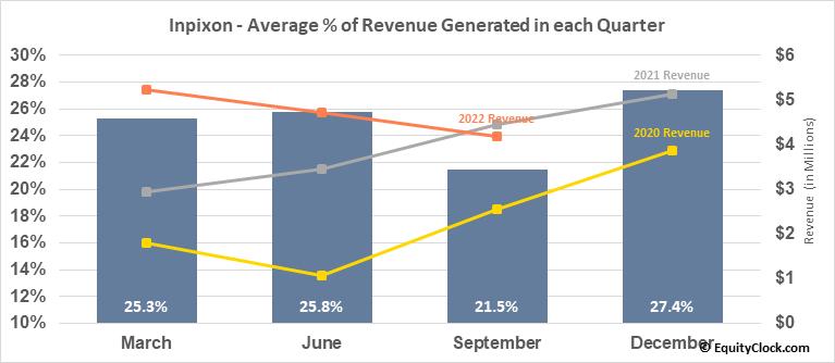 Inpixon (NASD:INPX) Revenue Seasonality