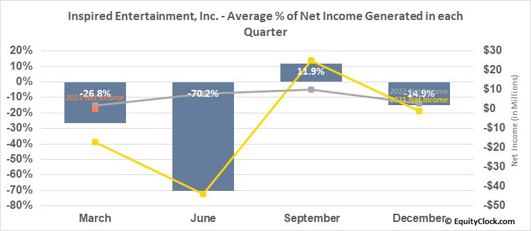 Inspired Entertainment, Inc. (NASD:INSE) Net Income Seasonality