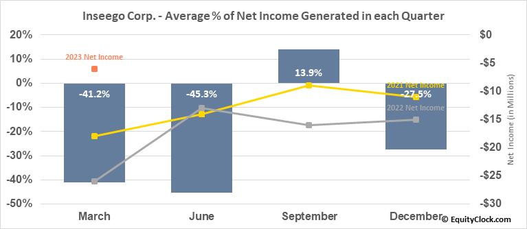 Inseego Corp. (NASD:INSG) Net Income Seasonality