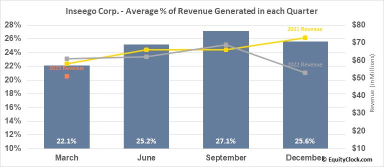 Inseego Corp. (NASD:INSG) Revenue Seasonality