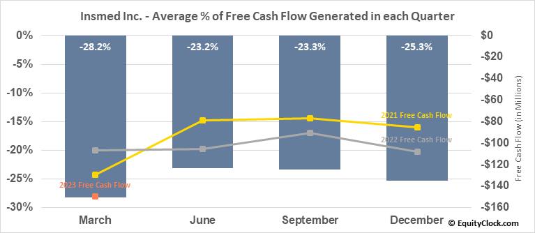 Insmed Inc. (NASD:INSM) Free Cash Flow Seasonality