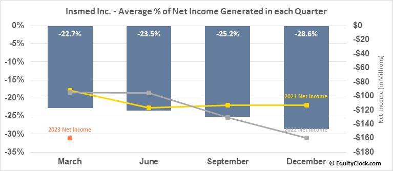 Insmed Inc. (NASD:INSM) Net Income Seasonality