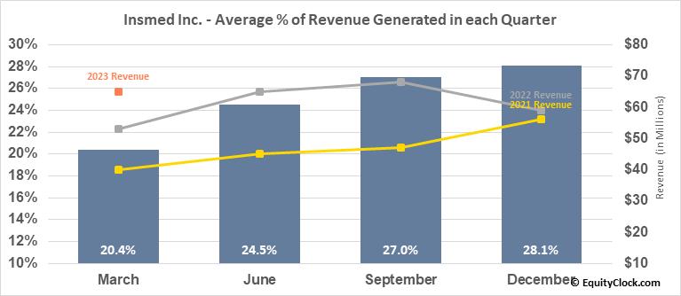 Insmed Inc. (NASD:INSM) Revenue Seasonality