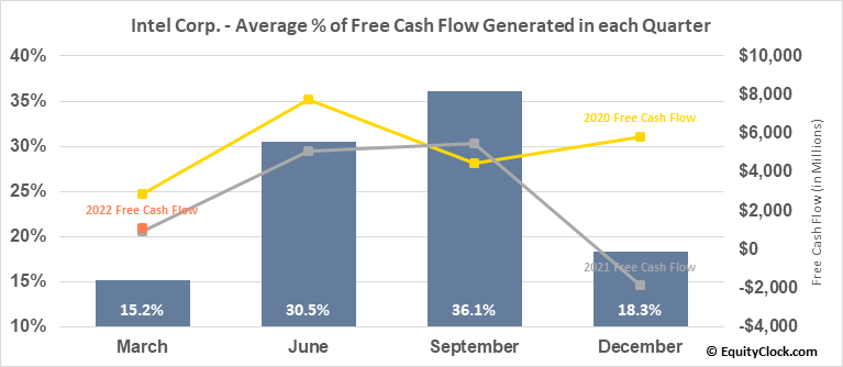 Intel Corp. (NASD:INTC) Free Cash Flow Seasonality