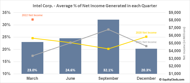 Intel Corp. (NASD:INTC) Net Income Seasonality
