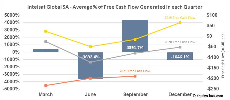 Intelsat Global SA (OTCMKT:INTEQ) Free Cash Flow Seasonality