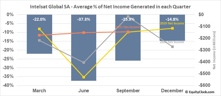 Intelsat Global SA (OTCMKT:INTEQ) Net Income Seasonality