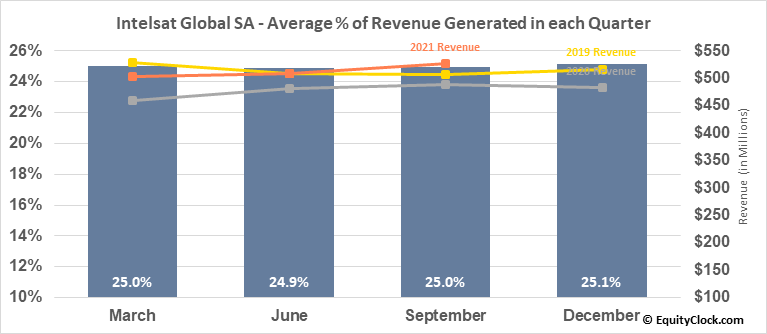 Intelsat Global SA (OTCMKT:INTEQ) Revenue Seasonality