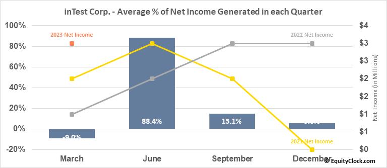 inTest Corp. (AMEX:INTT) Net Income Seasonality