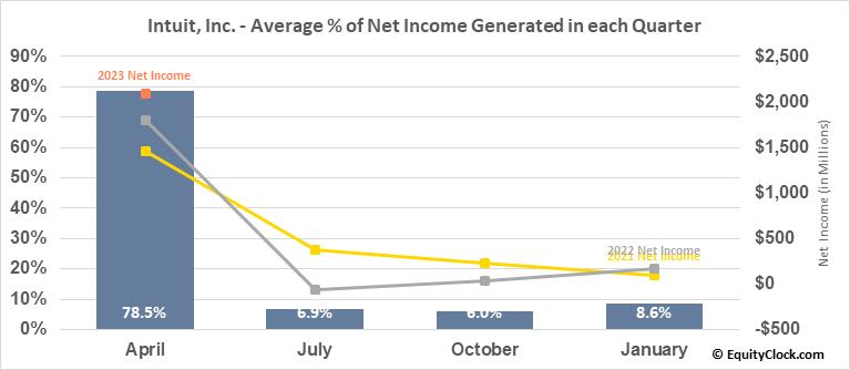 Intuit, Inc. (NASD:INTU) Net Income Seasonality