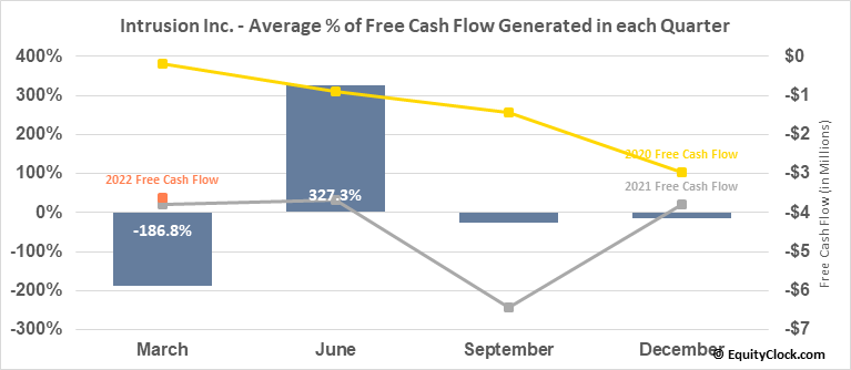 Intrusion Inc. (OTCMKT:INTZ) Free Cash Flow Seasonality
