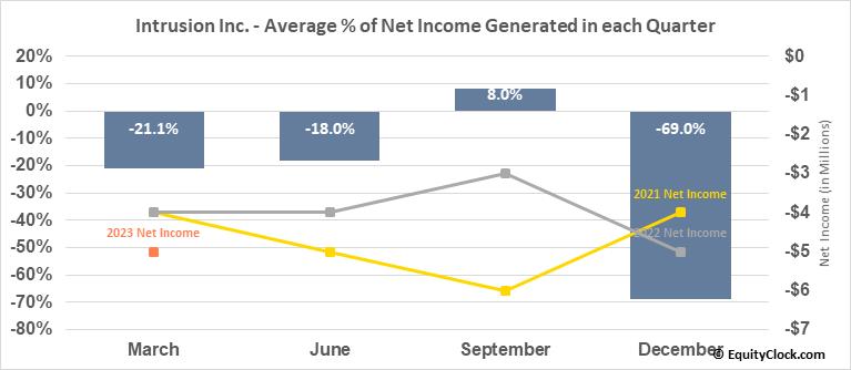 Intrusion Inc. (OTCMKT:INTZ) Net Income Seasonality