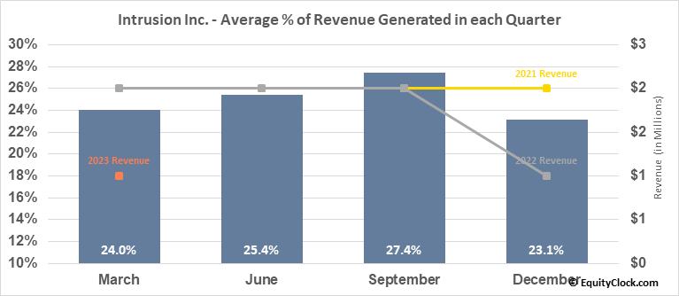 Intrusion Inc. (OTCMKT:INTZ) Revenue Seasonality