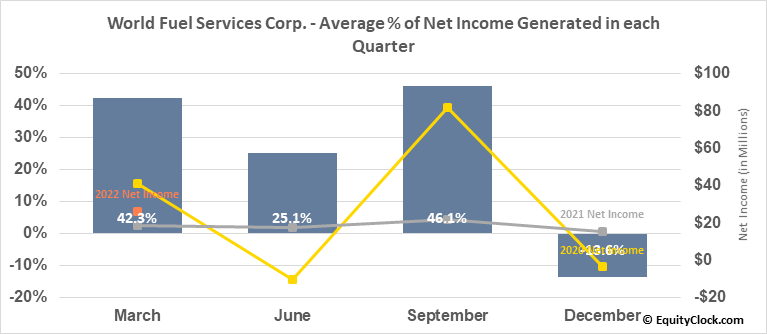 World Fuel Services Corp. (NYSE:INT) Net Income Seasonality