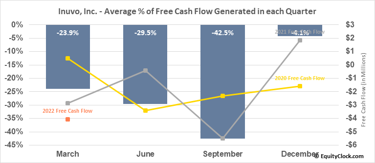 Inuvo, Inc. (AMEX:INUV) Free Cash Flow Seasonality