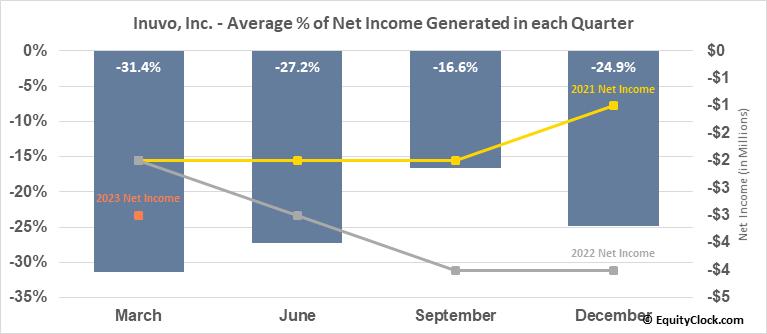 Inuvo, Inc. (AMEX:INUV) Net Income Seasonality