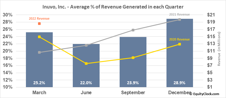 Inuvo, Inc. (AMEX:INUV) Revenue Seasonality