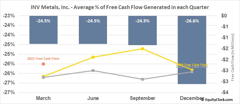 INV Metals, Inc. (TSE:INV.TO) Free Cash Flow Seasonality