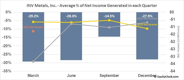 INV Metals, Inc. (TSE:INV.TO) Net Income Seasonality