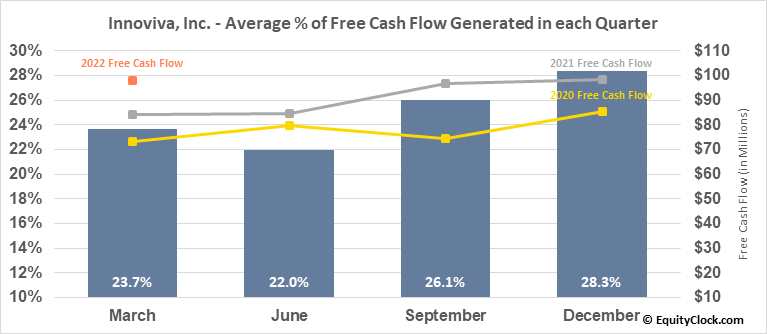 Innoviva, Inc. (NASD:INVA) Free Cash Flow Seasonality