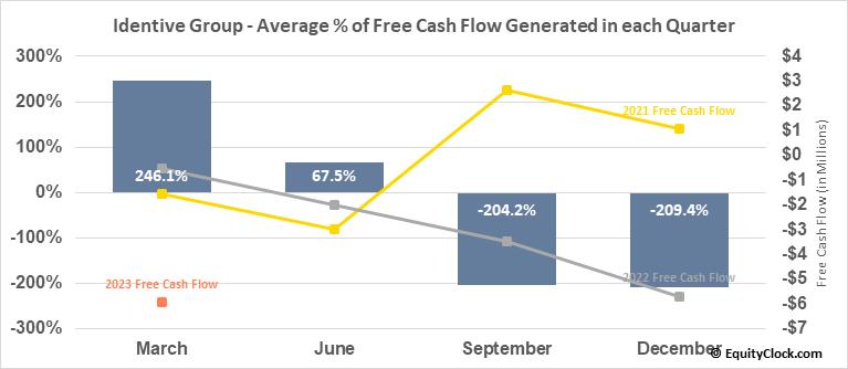 Identive Group (NASD:INVE) Free Cash Flow Seasonality