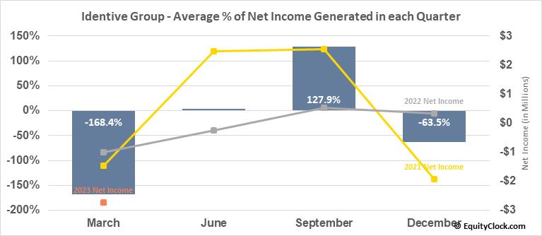 Identive Group (NASD:INVE) Net Income Seasonality