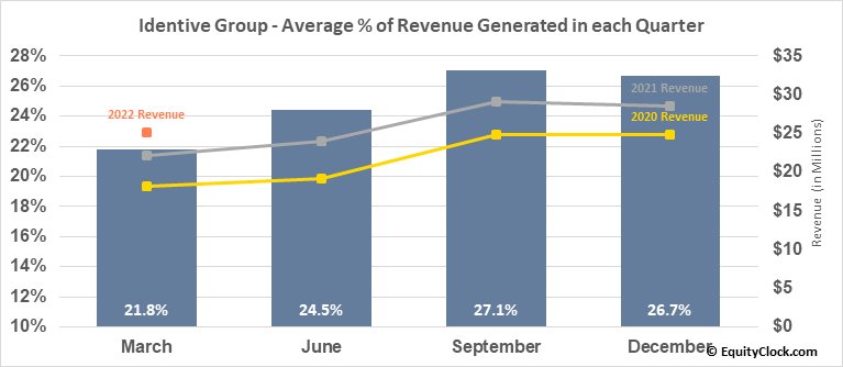 Identive Group (NASD:INVE) Revenue Seasonality
