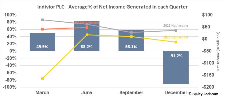 Indivior PLC (OTCMKT:INVVY) Net Income Seasonality