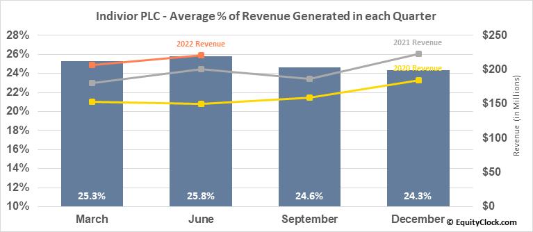 Indivior PLC (OTCMKT:INVVY) Revenue Seasonality