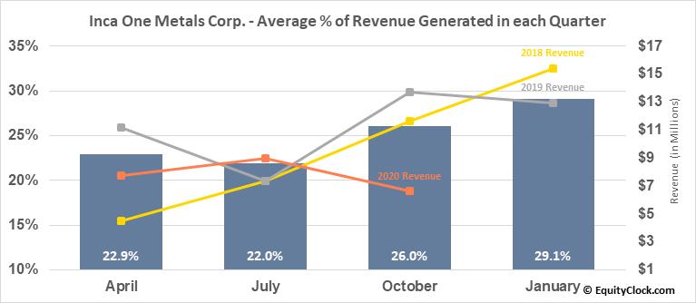 Inca One Metals Corp. (TSXV:IO.V) Revenue Seasonality